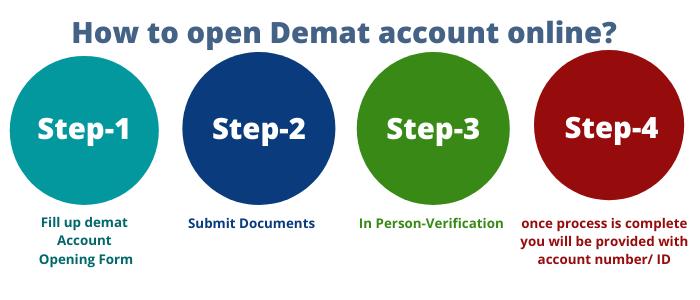 How to open Demat account online?